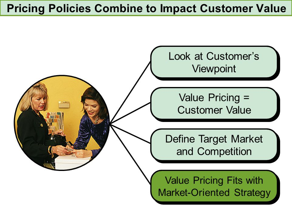 Define Target Market and Competition Value Pricing = Customer Value Look at Customer's Viewpoint Value Pricing = Customer Value Define Target Market a