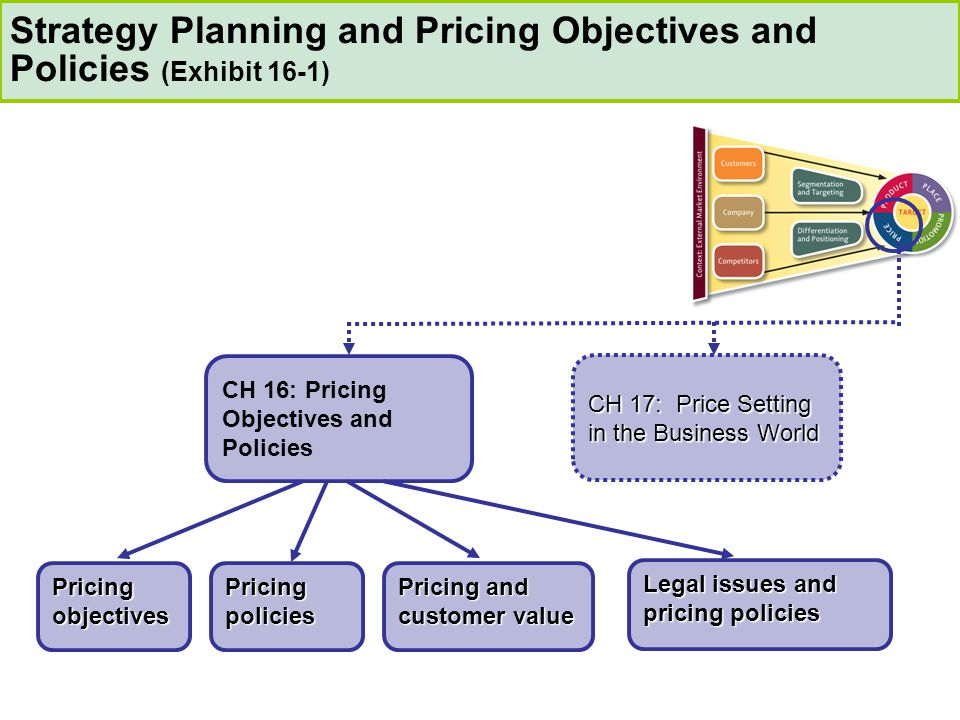 CH 17: Price Setting in the Business World CH 16: Pricing Objectives and Policies Pricing objectives Pricing policies Pricing and customer value Legal