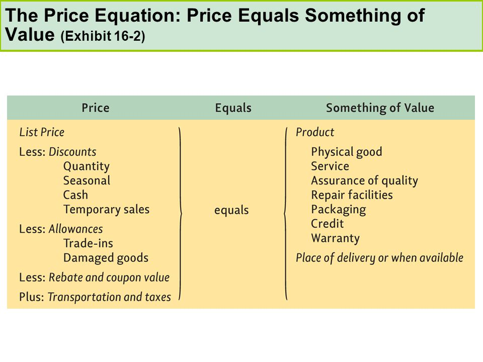 The Price Equation: Price Equals Something of Value (Exhibit 16-2)