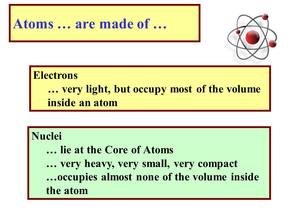 Atoms … are made of … Electrons … very light, but occupy most of the volume inside an atom Nuclei … lie at the Core of Atoms … very heavy, very small, very compact …occupies almost none of the volume inside the atom
