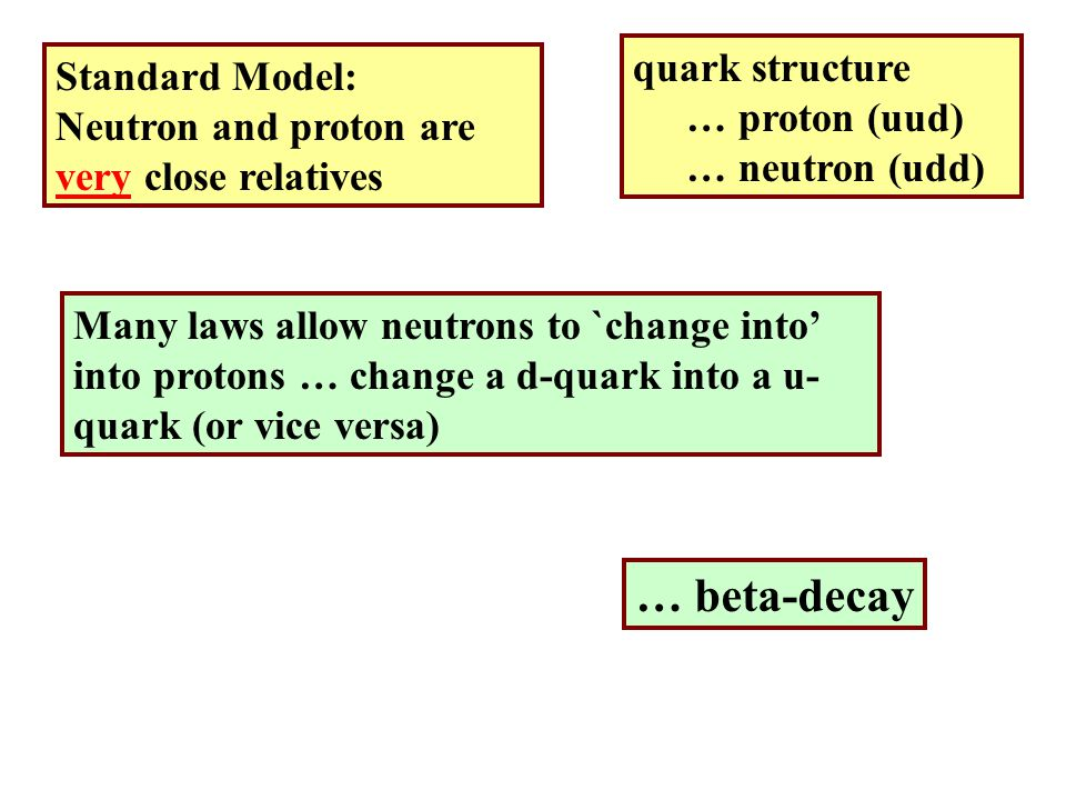 Standard Model: Neutron and proton are very close relatives quark structure … proton (uud) … neutron (udd) Many laws allow neutrons to `change into' into protons … change a d-quark into a u- quark (or vice versa) … beta-decay