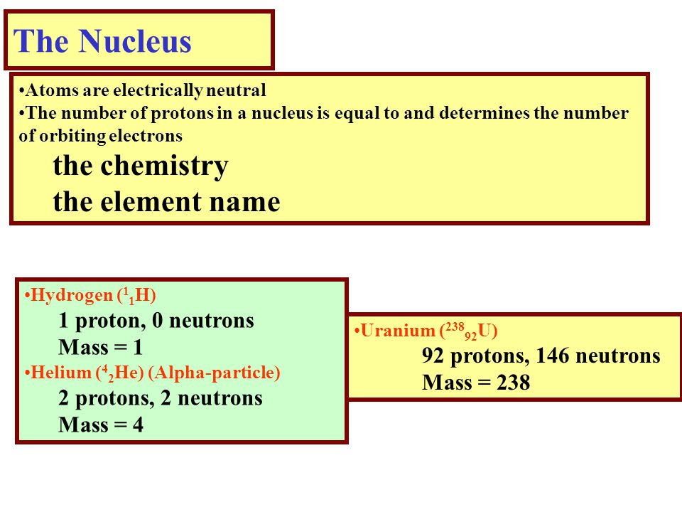 The Nucleus Atoms are electrically neutral The number of protons in a nucleus is equal to and determines the number of orbiting electrons the chemistry the element name Hydrogen ( 1 1 H) 1 proton, 0 neutrons Mass = 1 Helium ( 4 2 He) (Alpha-particle) 2 protons, 2 neutrons Mass = 4 Uranium ( 238 92 U) 92 protons, 146 neutrons Mass = 238