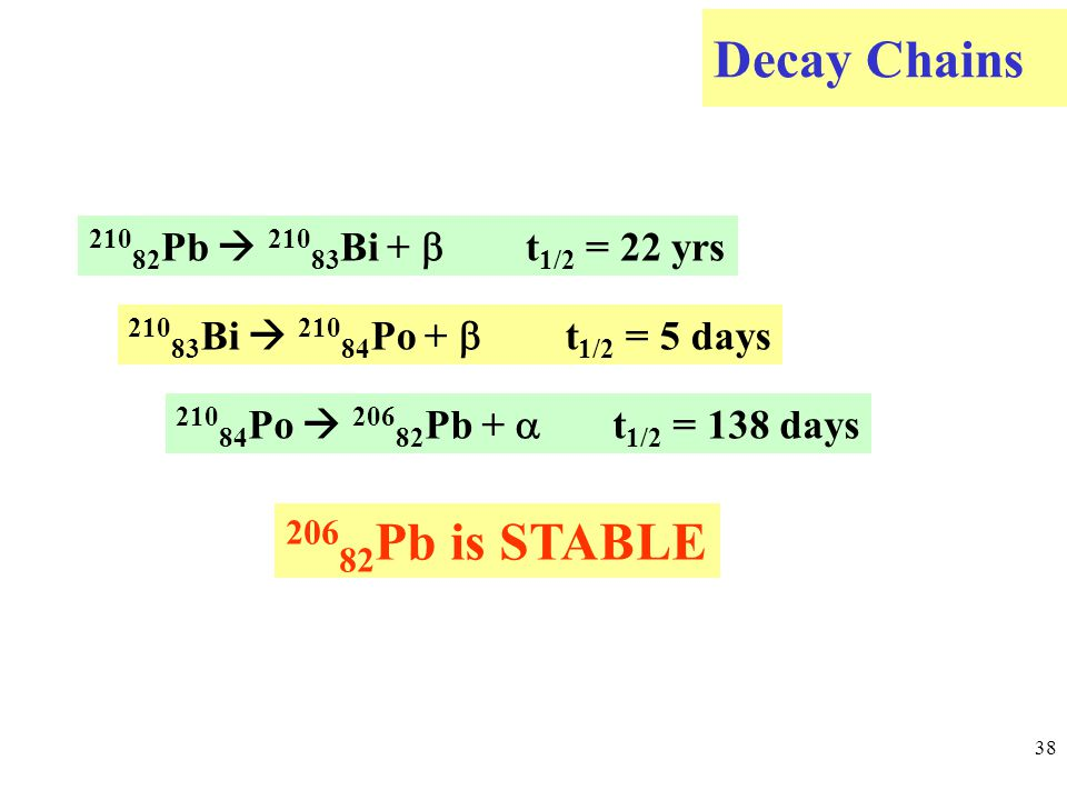 Decay Chains 38 210 82 Pb  210 83 Bi +  t 1/2 = 22 yrs 210 83 Bi  210 84 Po +  t 1/2 = 5 days 210 84 Po  206 82 Pb +  t 1/2 = 138 days 206 82 Pb is STABLE