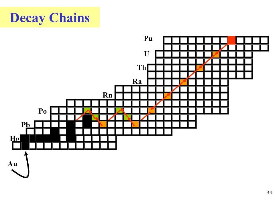 Decay Chains 39 Pu U Th Ra Rn Po Pb Hg Au