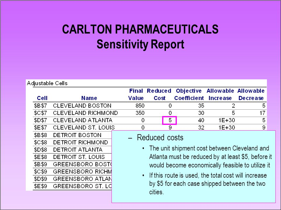 18 CARLTON PHARMACEUTICALS Sensitivity Report –Reduced costs The unit shipment cost between Cleveland and Atlanta must be reduced by at least $5, befo