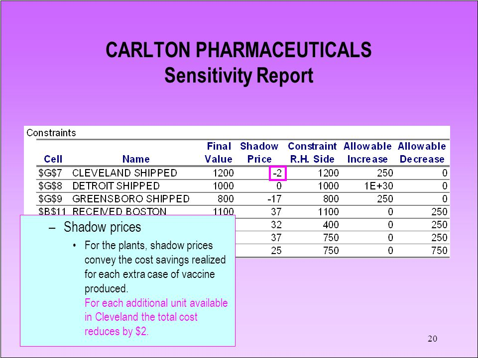 20 CARLTON PHARMACEUTICALS Sensitivity Report –Shadow prices For the plants, shadow prices convey the cost savings realized for each extra case of vac