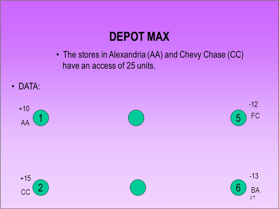 37 1 2 5 6 DATA: -12 -13 +10 +15 The stores in Alexandria (AA) and Chevy Chase (CC) have an access of 25 units. DEPOT MAX FC BA AA CC