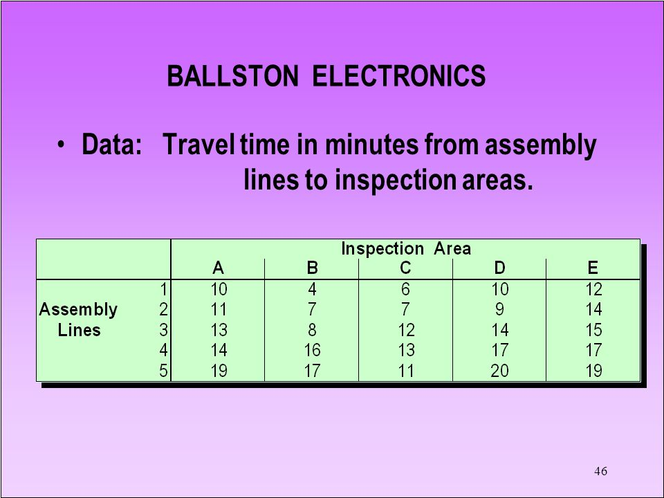 46 Data: Travel time in minutes from assembly lines to inspection areas. BALLSTON ELECTRONICS