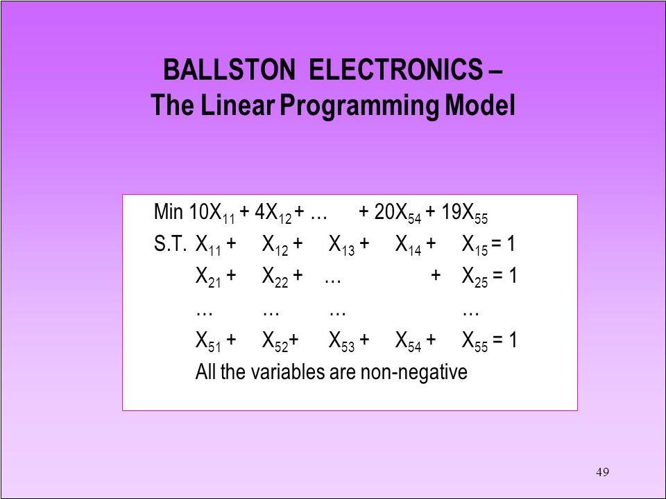 49 Min 10X 11 + 4X 12 + … + 20X 54 + 19X 55 S.T.X 11 + X 12 +X 13 +X 14 + X 15 = 1 X 21 +X 22 + … +X 25 = 1 ………… X 51 + X 52 +X 53 + X 54 + X 55 = 1 All the variables are non-negative BALLSTON ELECTRONICS – The Linear Programming Model