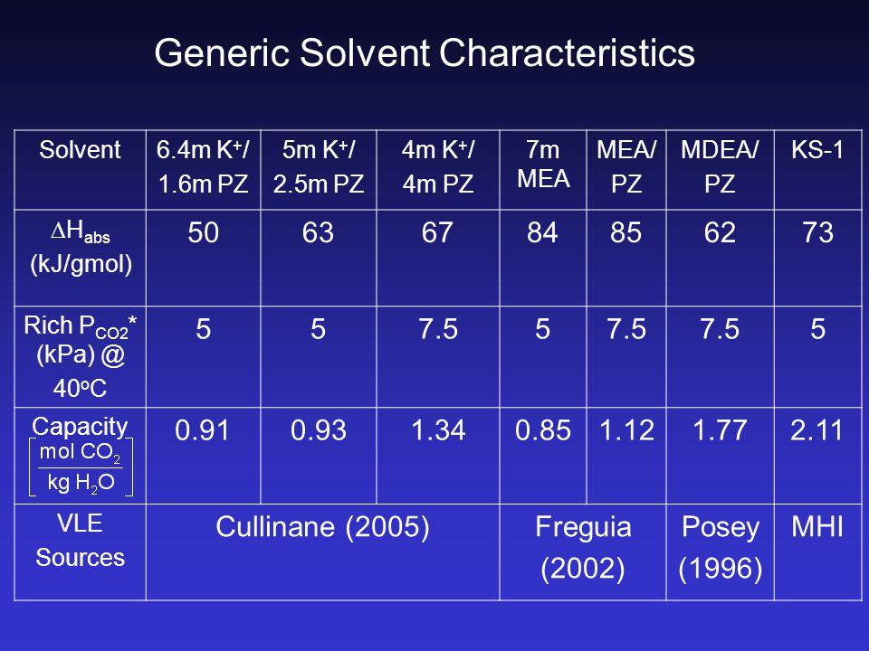 Generic Solvent Characteristics Solvent6.4m K + / 1.6m PZ 5m K + / 2.5m PZ 4m K + / 4m PZ 7m MEA MEA/ PZ MDEA/ PZ KS-1  H abs (kJ/gmol) 50636784856273 Rich P CO2 * (kPa) @ 40 o C 557.55 5 Capacity 0.910.931.340.851.121.772.11 VLE Sources Cullinane (2005)Freguia (2002) Posey (1996) MHI