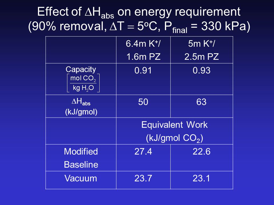 Effect of  H abs on energy requirement (90% removal,  T  5 o C, P final = 330 kPa) 6.4m K + / 1.6m PZ 5m K + / 2.5m PZ Capacity 0.910.93  H abs (kJ/gmol) 5063 Equivalent Work (kJ/gmol CO 2 ) Modified Baseline 27.422.6 Vacuum23.723.1