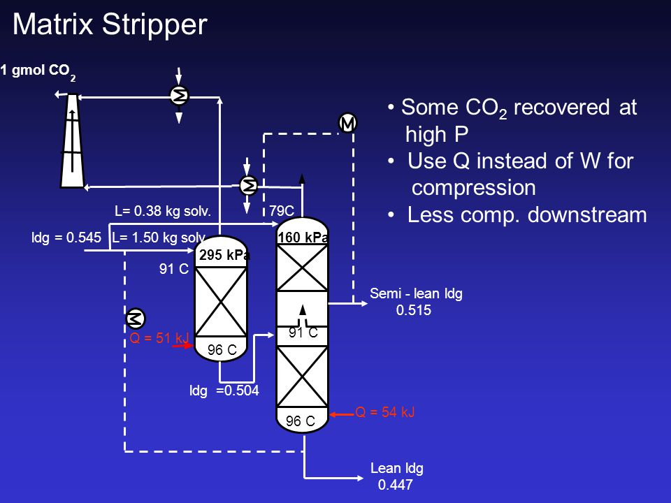 Matrix Stripper ldg = 0.545 295 kPa 160 kPa 1 gmol CO 2 91 C 96 C 91 C 96 C L= 0.38 kg solv.