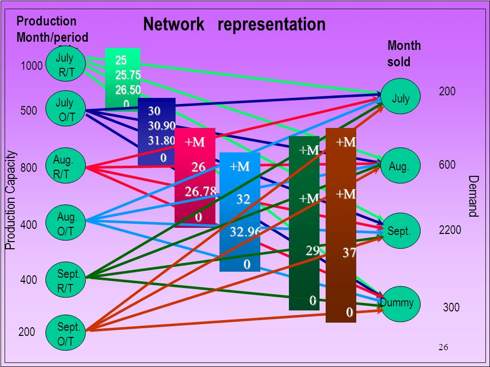 26 Network representation 2525.7526.50 0 3030.9031.80 0 +M 26 2626.78 0 +M 32 3232.96 0 +M+M 29 29 0 +M+M 37 37 0 Production Month/period Month sold July R/T July O/T Aug.