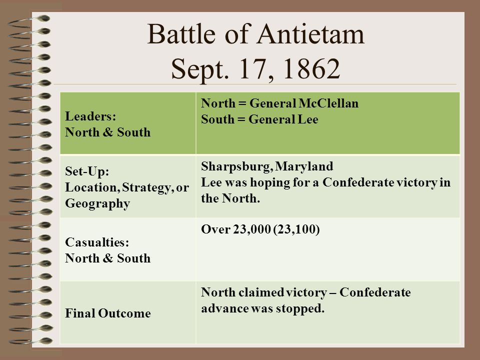 Battle of Antietam Sept. 17, 1862 Leaders: North & South North = General McClellan South = General Lee Set-Up: Location, Strategy, or Geography Sharps