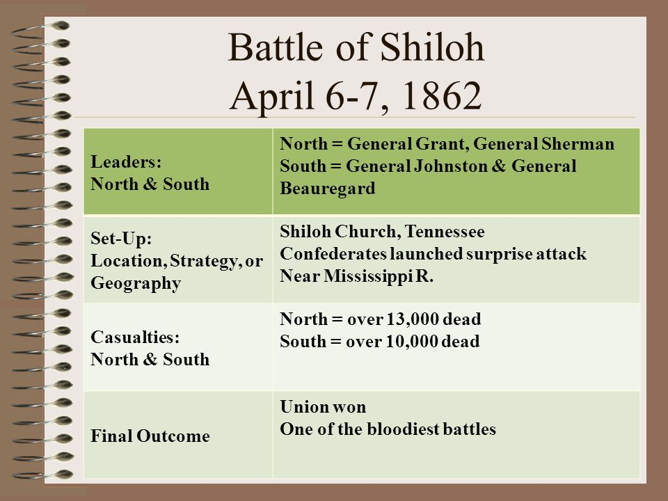 Battle of Shiloh April 6-7, 1862 Leaders: North & South North = General Grant, General Sherman South = General Johnston & General Beauregard Set-Up: L