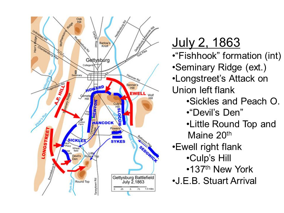July 3, 1863 Union Reinforcements Culp's Hill Longstreet's Attack on The center Confederate Artillery Pickett's Charge The Angle and Copse of Trees