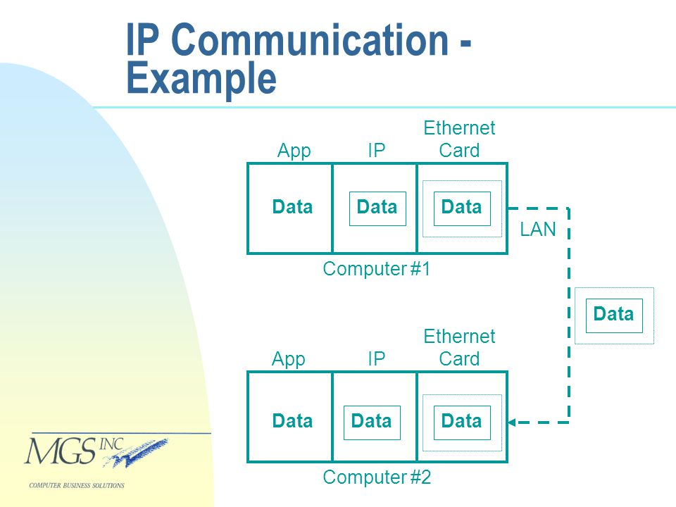 IP Communication - Example Data App Ethernet Card IP Data Computer #2 IP Ethernet Card App Data Computer #1 LAN