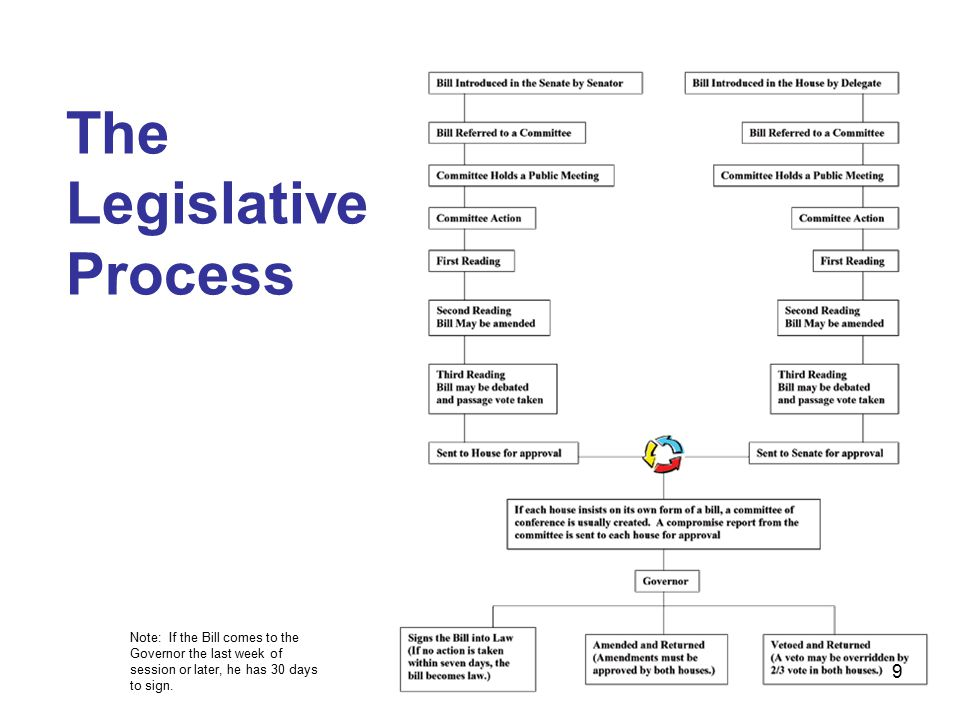 The Legislative Process 9 Note: If the Bill comes to the Governor the last week of session or later, he has 30 days to sign.
