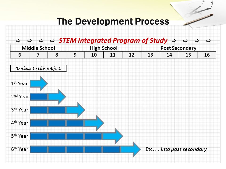     STEM Integrated Program of Study     Middle SchoolHigh SchoolPost Secondary 678910111213141516 Unique to this project.