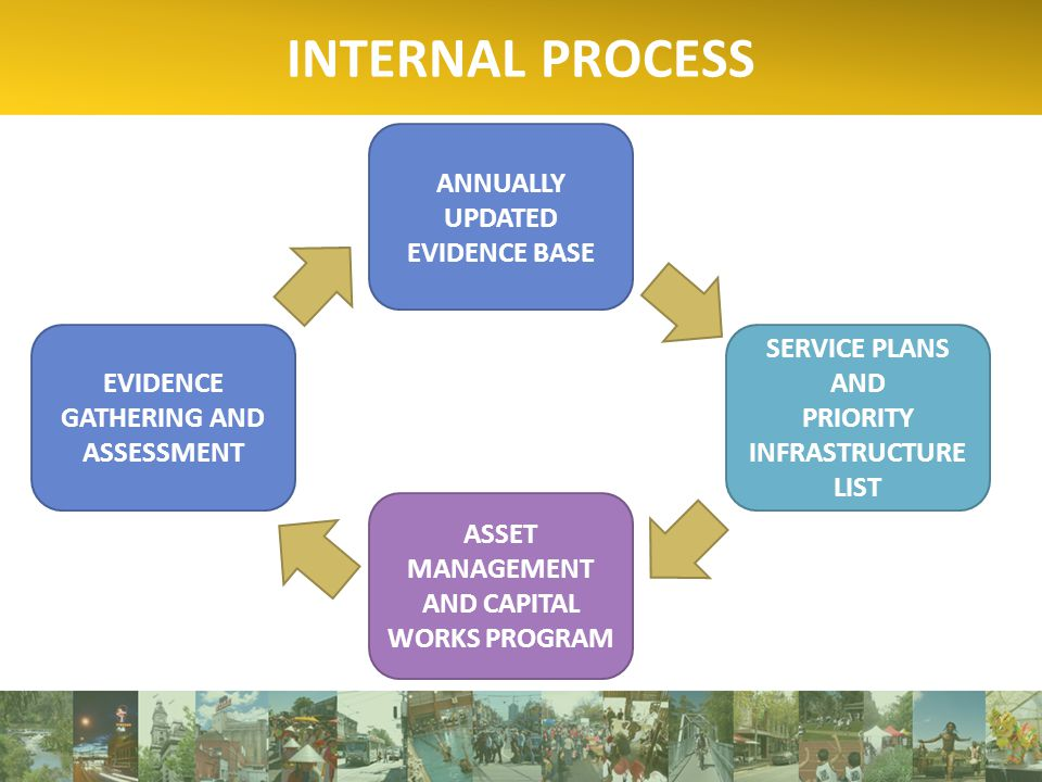 INTERNAL PROCESS ANNUALLY UPDATED EVIDENCE BASE SERVICE PLANS AND PRIORITY INFRASTRUCTURE LIST ASSET MANAGEMENT AND CAPITAL WORKS PROGRAM EVIDENCE GATHERING AND ASSESSMENT