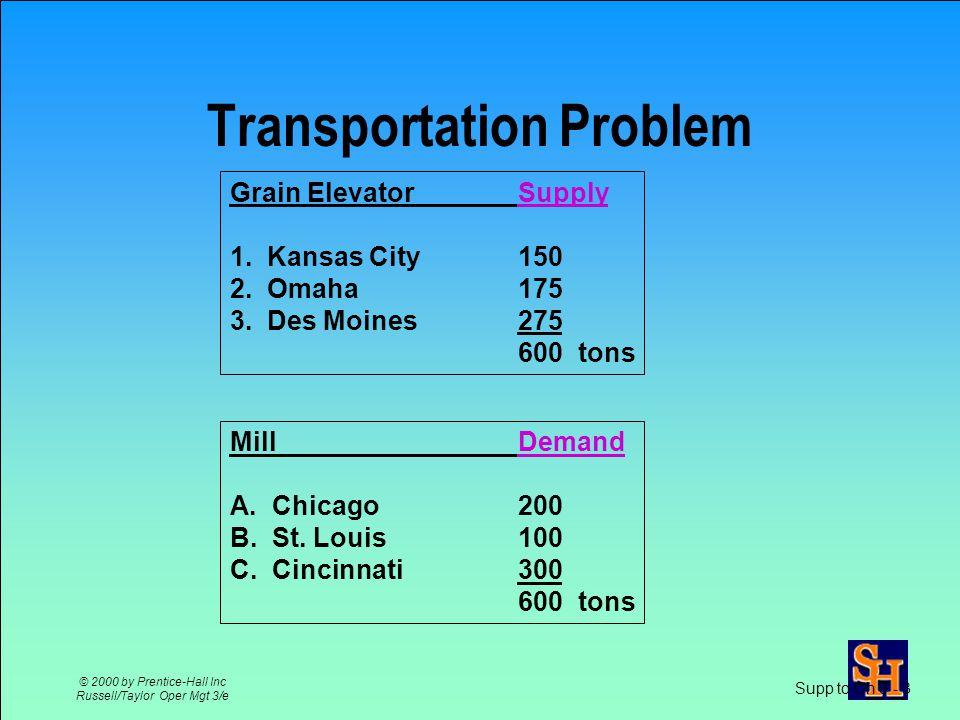 The Transportation Model D (demand) D (demand) D (demand) D (demand) S (supply) S (supply) S (supply)