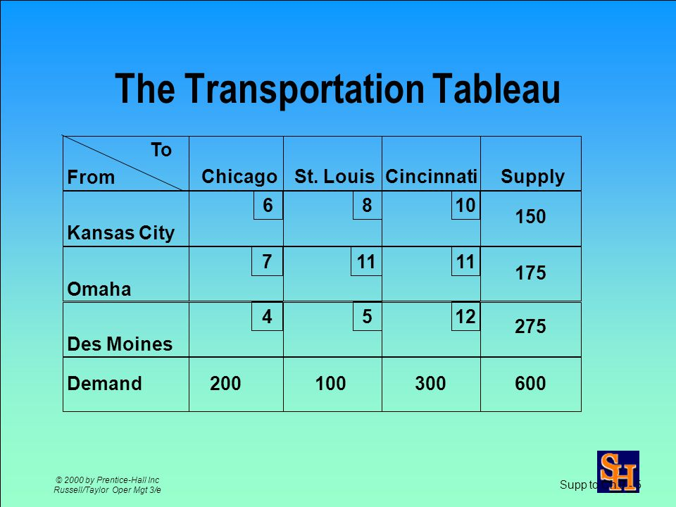 Supp to Ch 9 - 4 © 2000 by Prentice-Hall Inc Russell/Taylor Oper Mgt 3/e Shipping Cost Table Mill GrainChicagoSt. LouisCincinnati ElevatorABC Kansas C