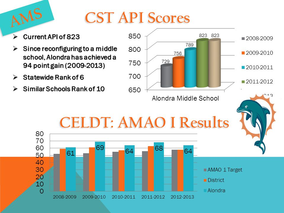AMS CST API Scores  Current API of 823  Since reconfiguring to a middle school, Alondra has achieved a 94 point gain (2009-2013)  Statewide Rank of 6  Similar Schools Rank of 10 CELDT: AMAO I Results
