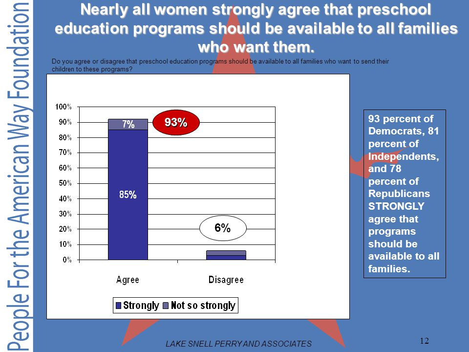 LAKE SNELL PERRY AND ASSOCIATES 12 Nearly all women strongly agree that preschool education programs should be available to all families who want them