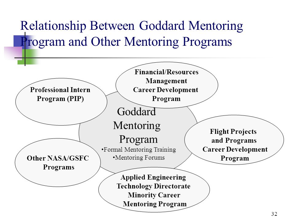 32 Relationship Between Goddard Mentoring Program and Other Mentoring Programs Goddard Mentoring Program Formal Mentoring Training Mentoring Forums Ot