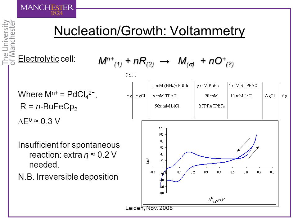 Leiden, Nov. 2008 Nucleation/Growth: Voltammetry Electrolytic cell: Where M n+ = PdCl 4 2−, R = n-BuFeCp 2.  E 0 ≈ 0.3 V Insufficient for spontaneous