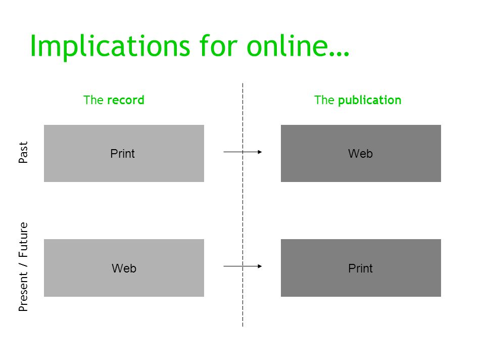 Implications for online… Past PrintWeb Print Present / Future The recordThe publication
