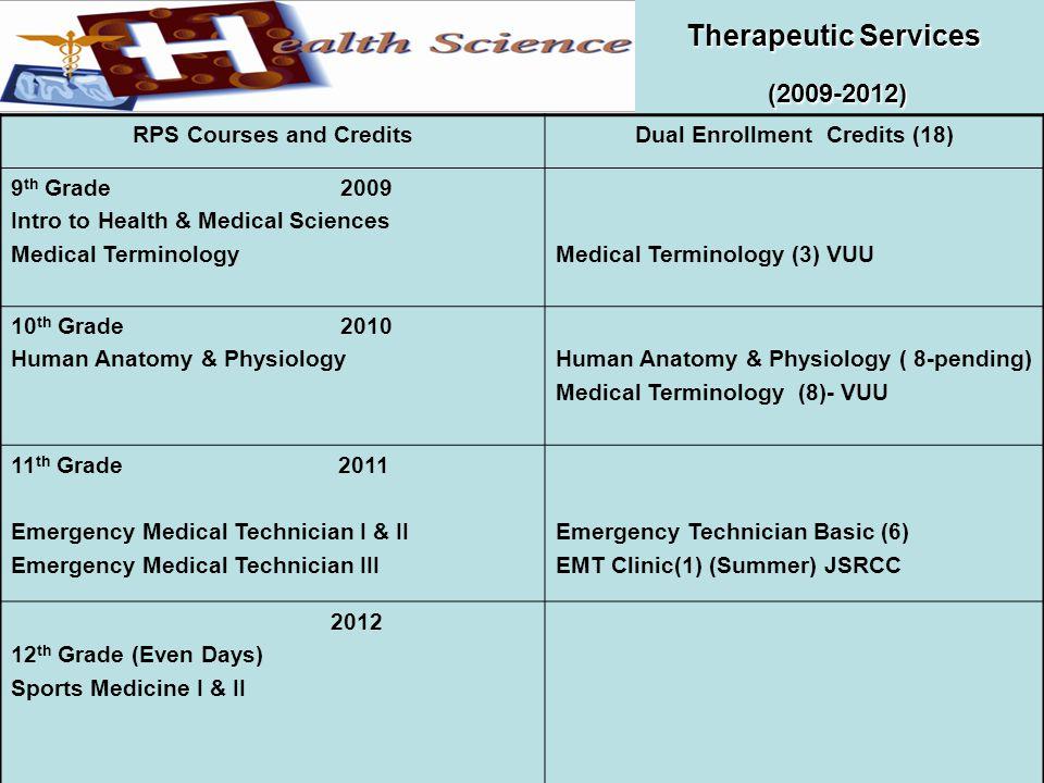Therapeutic Services (2009-2012) Therapeutic Services (2009-2012) RPS Courses and CreditsDual Enrollment Credits (18) 9 th Grade 2009 Intro to Health & Medical Sciences Medical TerminologyMedical Terminology (3) VUU 10 th Grade 2010 Human Anatomy & Physiology Human Anatomy & Physiology ( 8-pending) Medical Terminology (8)- VUU 11 th Grade 2011 Emergency Medical Technician I & II Emergency Medical Technician III Emergency Technician Basic (6) EMT Clinic(1) (Summer) JSRCC 2012 12 th Grade (Even Days) Sports Medicine I & II