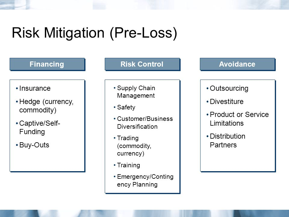 Risk Mitigation (Pre-Loss) Financing Risk Control Avoidance Insurance Hedge (currency, commodity) Captive/Self- Funding Buy-Outs Insurance Hedge (curr