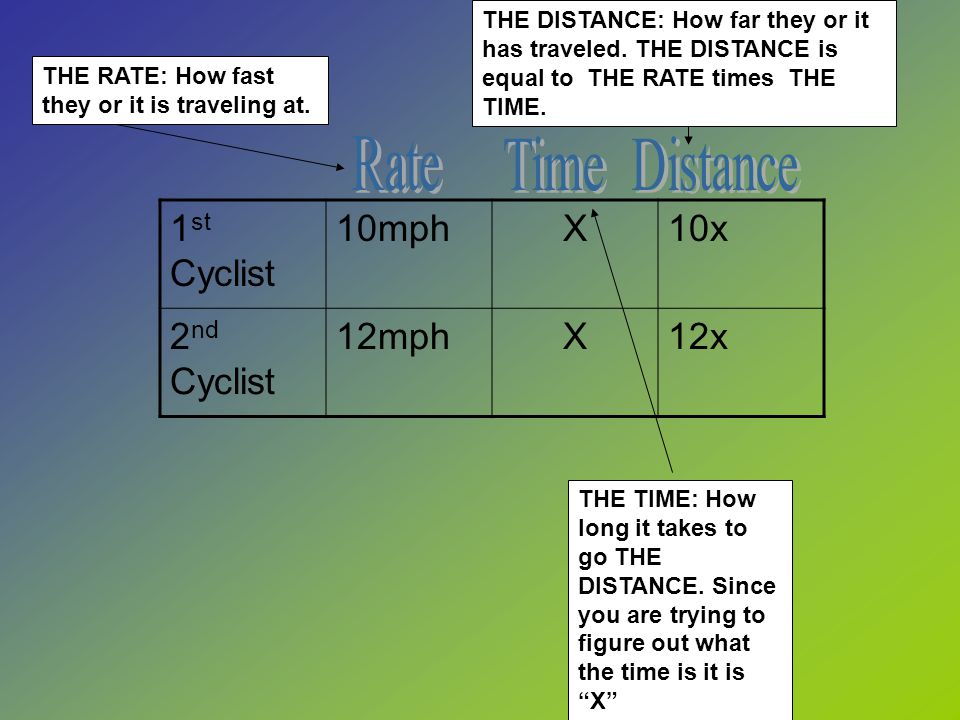 1 st Cyclist 10mphX10x 2 nd Cyclist 12mphX12x