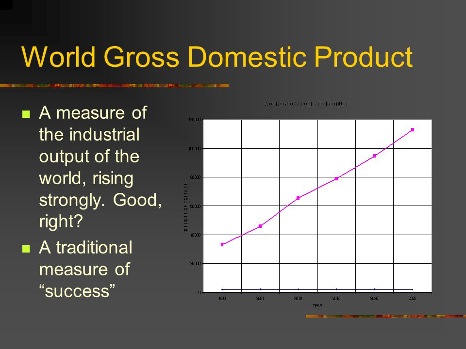 World Gross Domestic Product A measure of the industrial output of the world, rising strongly.
