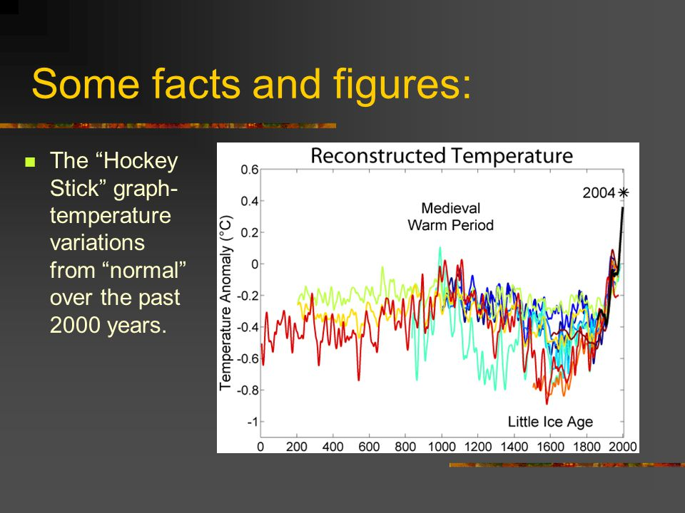 Some facts and figures: The Hockey Stick graph- temperature variations from normal over the past 2000 years.