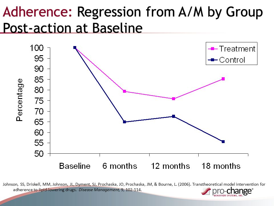 Adherence: Regression from A/M by Group Post-action at Baseline Johnson, SS, Driskell, MM, Johnson, JL, Dyment, SJ, Prochaska, JO, Prochaska, JM, & Bourne, L.