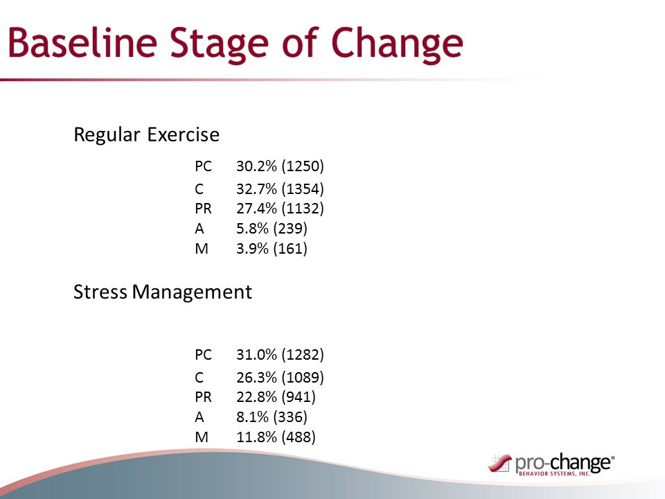 Baseline Stage of Change Regular Exercise PC30.2% (1250) C32.7% (1354) PR27.4% (1132) A5.8% (239) M3.9% (161) Stress Management PC31.0% (1282) C26.3% (1089) PR22.8% (941) A8.1% (336) M11.8% (488)