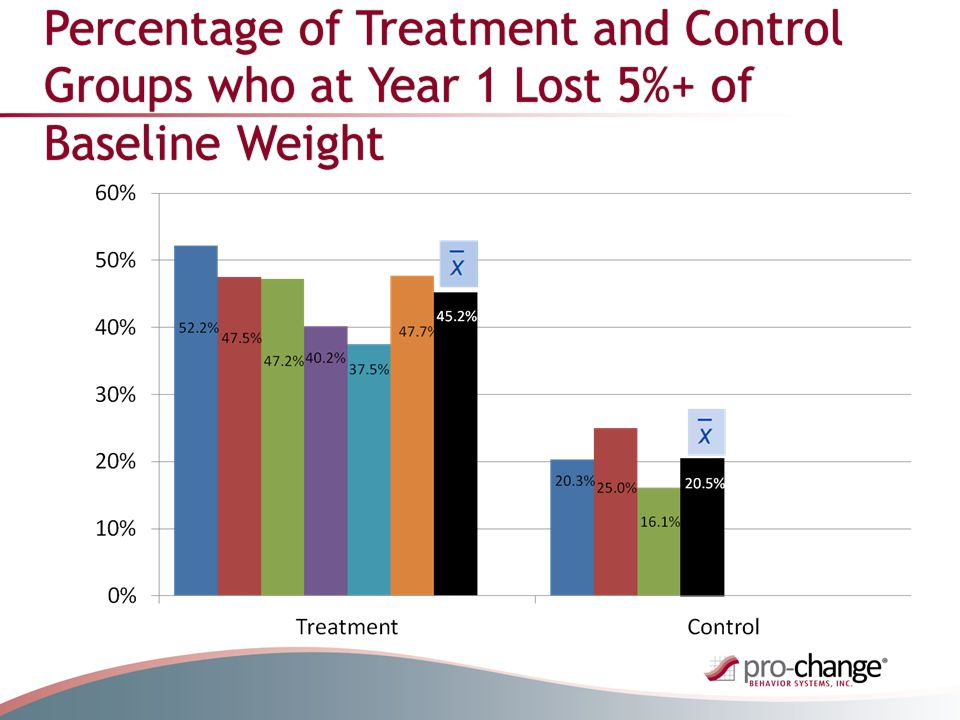 Percentage of Treatment and Control Groups who at Year 1 Lost 5%+ of Baseline Weight