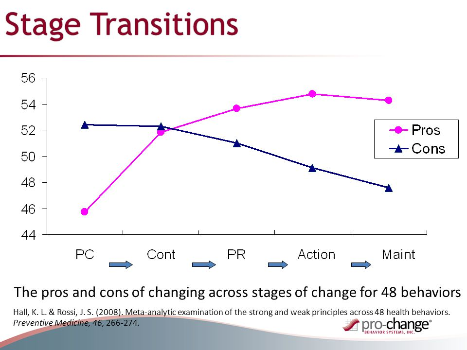 Stage Transitions The pros and cons of changing across stages of change for 48 behaviors Hall, K.