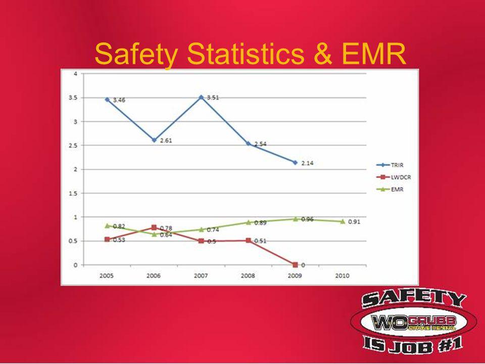 Safety Statistics & EMR