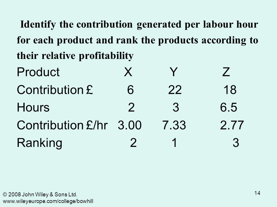 14 Identify the contribution generated per labour hour for each product and rank the products according to their relative profitability Product X Y Z Contribution £ 6 22 18 Hours 2 3 6.5 Contribution £/hr 3.00 7.33 2.77 Ranking 2 1 3 © 2008 John Wiley & Sons Ltd.