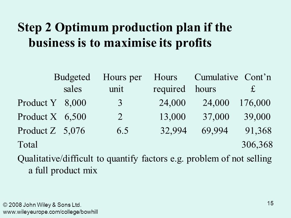 15 Step 2 Optimum production plan if the business is to maximise its profits Budgeted Hours per Hours Cumulative Cont'n sales unit required hours £ Product Y 8,000 3 24,000 24,000 176,000 Product X 6,500 2 13,000 37,000 39,000 Product Z 5,076 6.5 32,994 69,994 91,368 Total 306,368 Qualitative/difficult to quantify factors e.g.