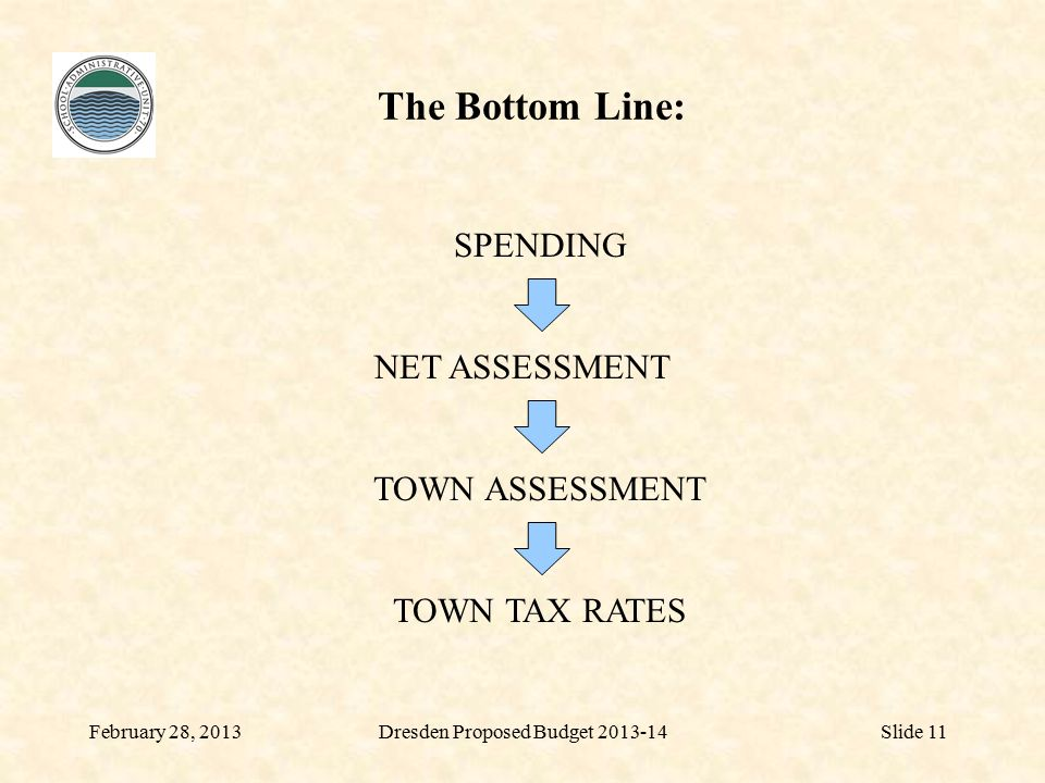 The Bottom Line: February 28, 2013Dresden Proposed Budget 2013-14Slide 11 NET ASSESSMENT TOWN ASSESSMENT TOWN TAX RATES SPENDING