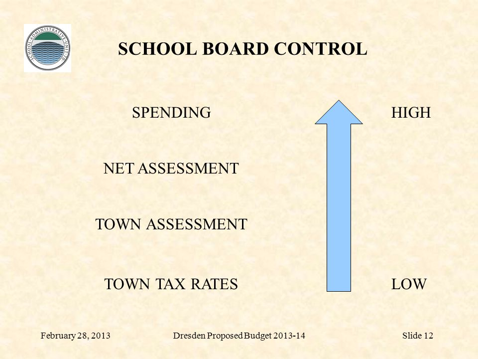 SCHOOL BOARD CONTROL February 28, 2013Dresden Proposed Budget 2013-14Slide 12 NET ASSESSMENT TOWN ASSESSMENT TOWN TAX RATES SPENDINGHIGH LOW