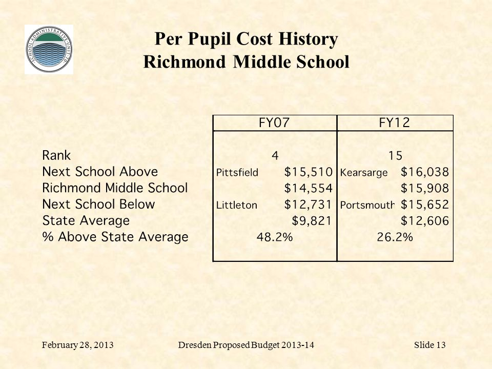 Per Pupil Cost History Richmond Middle School February 28, 2013Dresden Proposed Budget 2013-14Slide 13