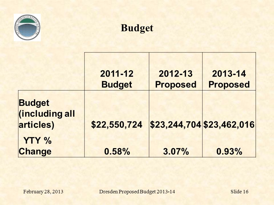 Budget February 28, 2013Slide 16 2011-12 Budget 2012-13 Proposed 2013-14 Proposed Budget (including all articles)$22,550,724$23,244,704$23,462,016 YTY % Change0.58%3.07%0.93% Dresden Proposed Budget 2013-14