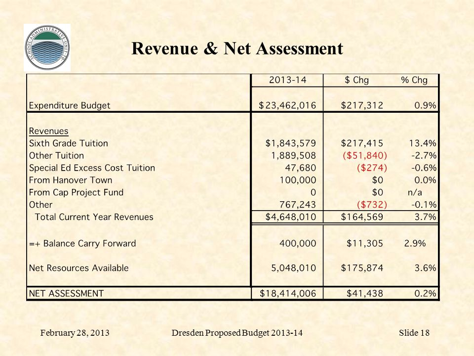 Revenue & Net Assessment February 28, 2013Slide 18Dresden Proposed Budget 2013-14