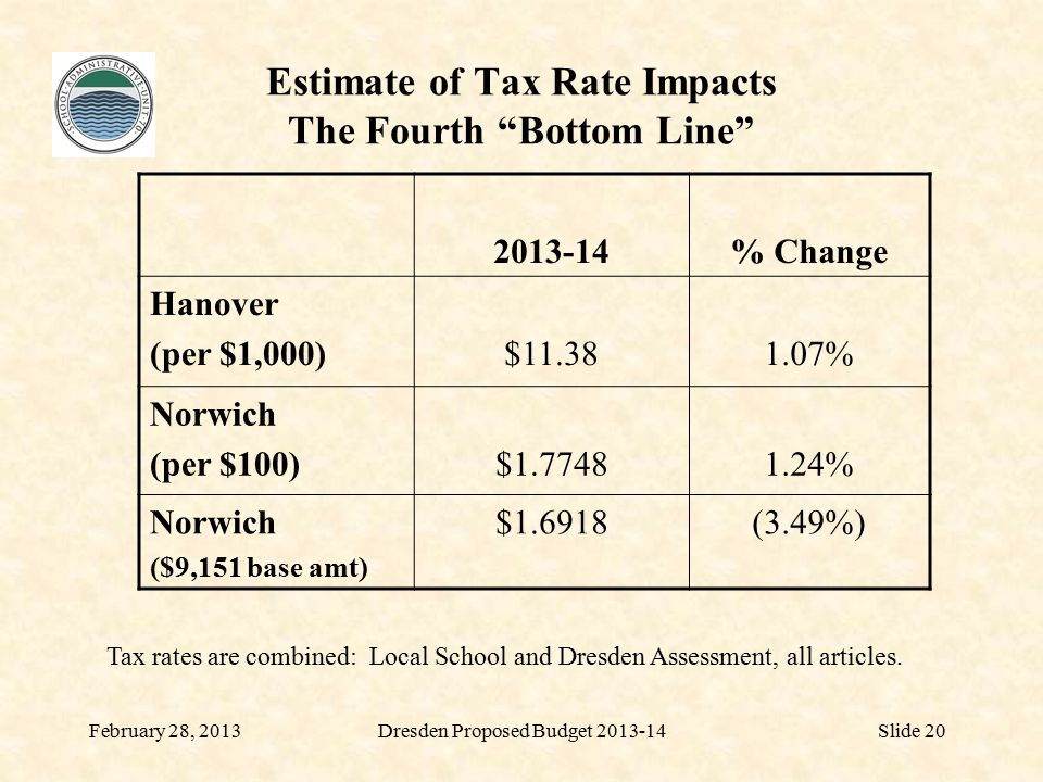 February 28, 2013Slide 20 Estimate of Tax Rate Impacts The Fourth Bottom Line 2013-14% Change Hanover (per $1,000)$11.381.07% Norwich (per $100)$1.77481.24% Norwich ($9,151 base amt) $1.6918(3.49%) Tax rates are combined: Local School and Dresden Assessment, all articles.