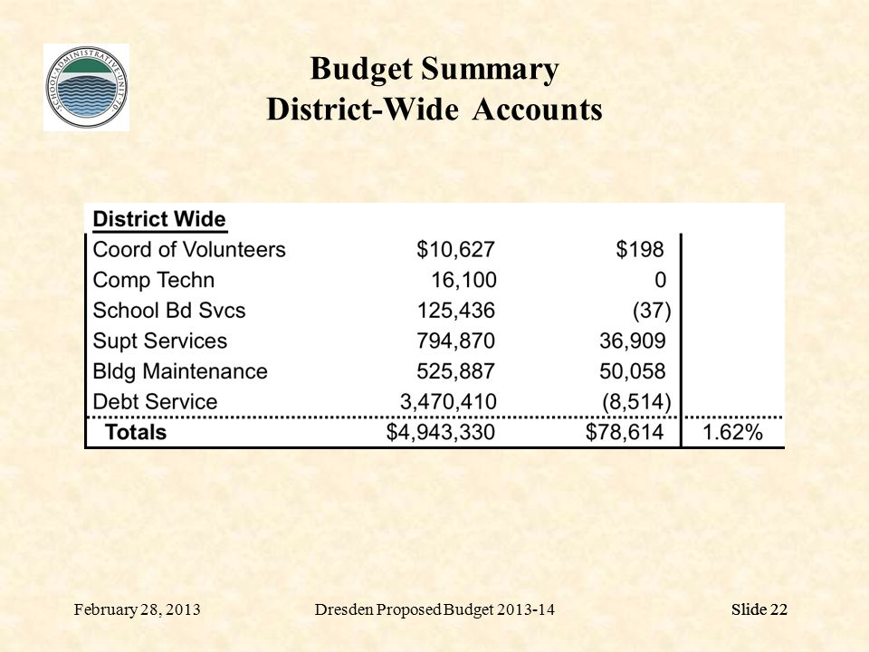 Slide 22 Budget Summary District-Wide Accounts Slide 22February 28, 2013Dresden Proposed Budget 2013-14